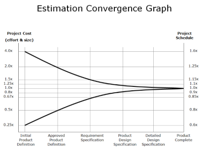 EstimationConversionGraph