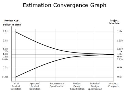 EstimationConversionGraph