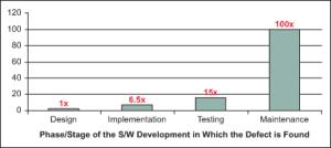 SoftwareEngineering_DefectRates