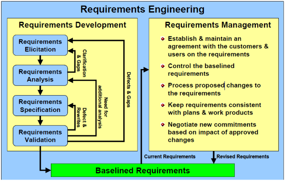 requirements analysis Once requirements have been elicited, the ba must fit the requirements into the projects architecture that process starts with the two-tiered process of requirements analysis and documentation.