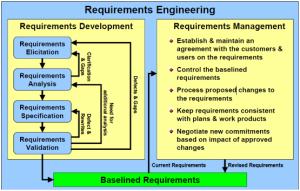 SoftwareEngineering_RequirementsEngineering