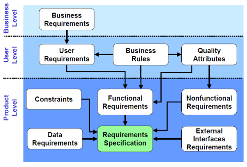 Software Requirements (2nd ed.)