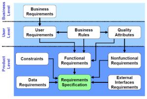SoftwareEngineering_RequirementsLevels