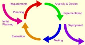 TheIterativeDevelopmentLifecycle