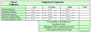 FunctionPointAnalysis - Component Complexity Table