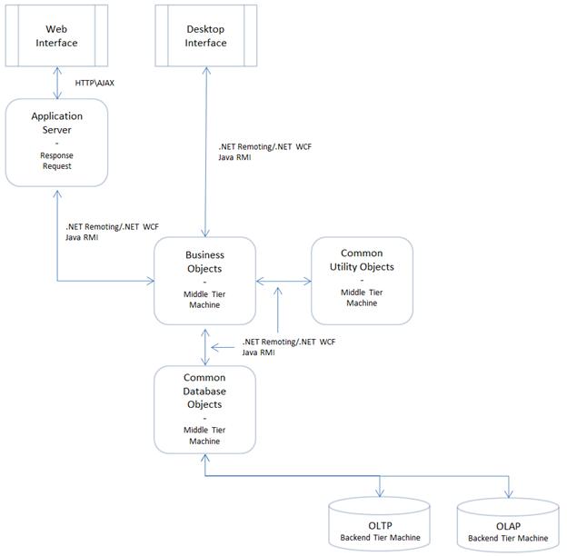 n-tieredarchitecture_complete