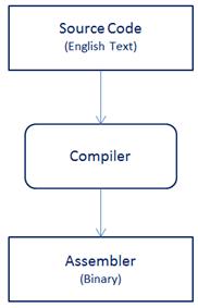 nativecompilationprocess